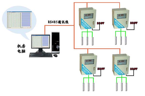 三、CYCW-406产品特点: 1、采用标准仪表壳,6位0.5寸数码管显示,分别显示机号、温度,4位按键。 2、温度探头采用进口一体化温度传感器,线性好、精度高。 3、可接入6路温度探头。 4、RS485接口,MODBUS RTU协议,也可根据客户要求修改协议。 5、可提供专用的安装箱。 四、CYCW-406性能参数: 温度测量范围:-55~125(DS18B20) 温度测量误差:+/-0.